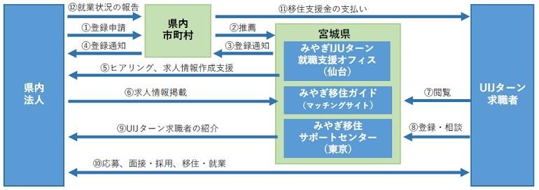 登録申請から採用までの流れ